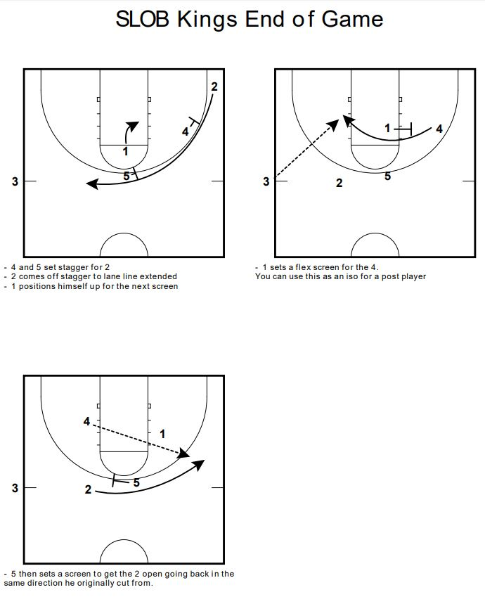 NBA: Late Clock SLOB Play